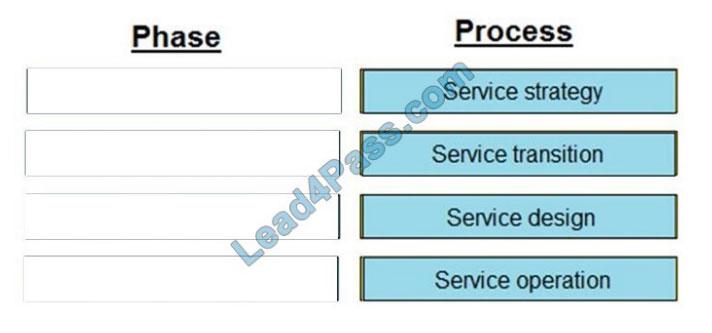 lead4pass dea-2tt3 exam questions q3-1